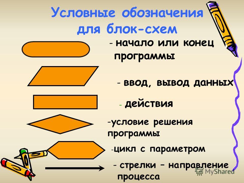 Условные обозначения для блок-схем - начало или конец программы - ввод, вывод данных - действия -условие решения программы - цикл с параметром - стрелки – направление процесса
