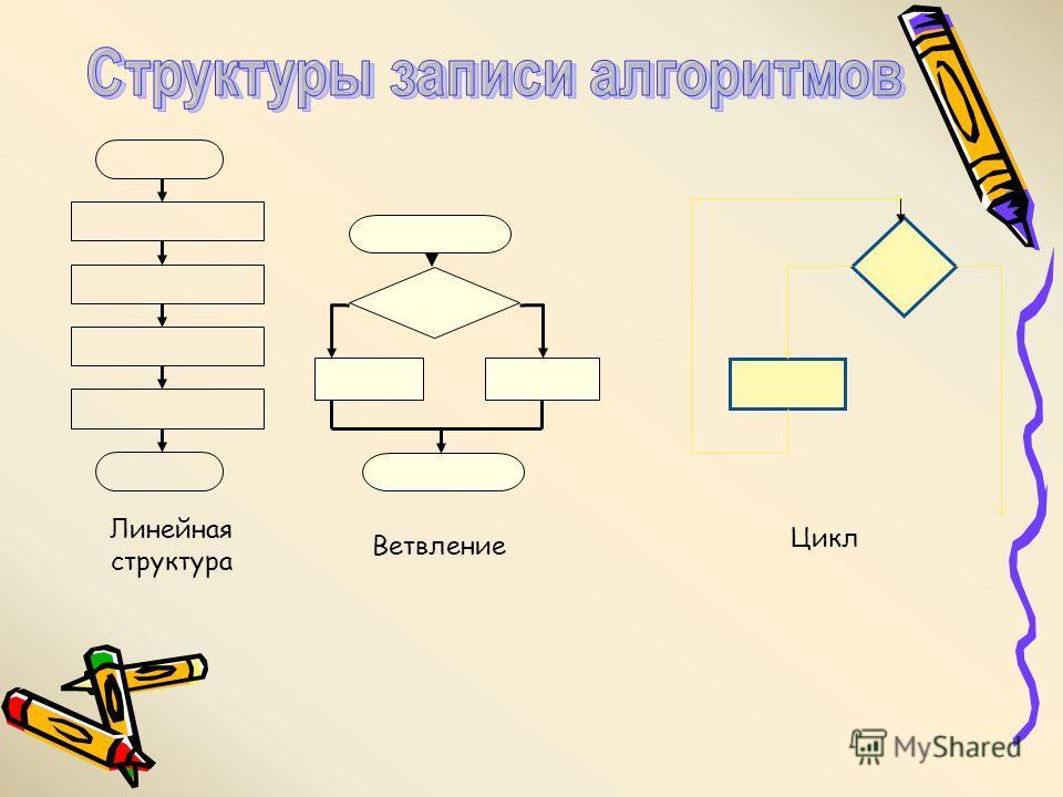 Линейная структура Ветвление Цикл