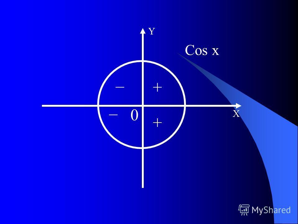 Cos x Х Y + + 0