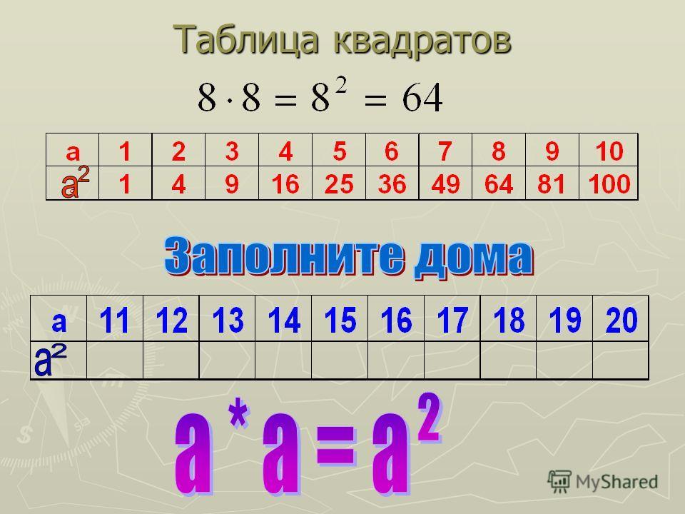 Заполним таблицу Таблица квадратов Читают : «a в квадрате» или «квадрат числа a»