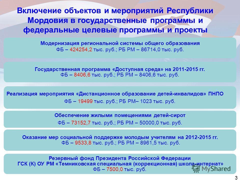 Включение объектов и мероприятий Республики Мордовия в государственные программы и федеральные целевые программы и проекты Государственная программа «Доступная среда» на 2011-2015 гг. ФБ – 8406,6 тыс. руб.; РБ РМ – 8406,6 тыс. руб. Обеспечение жилыми
