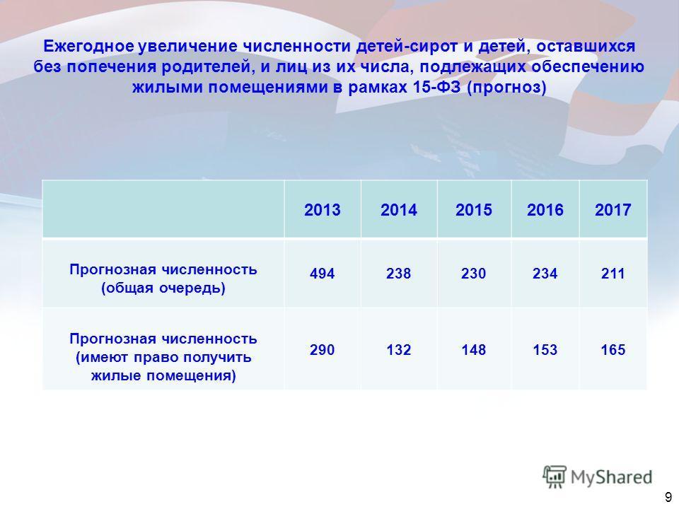 9 Ежегодное увеличение численности детей-сирот и детей, оставшихся без попечения родителей, и лиц из их числа, подлежащих обеспечению жилыми помещениями в рамках 15-ФЗ (прогноз) 20132014201520162017 Прогнозная численность (общая очередь) 494238230234