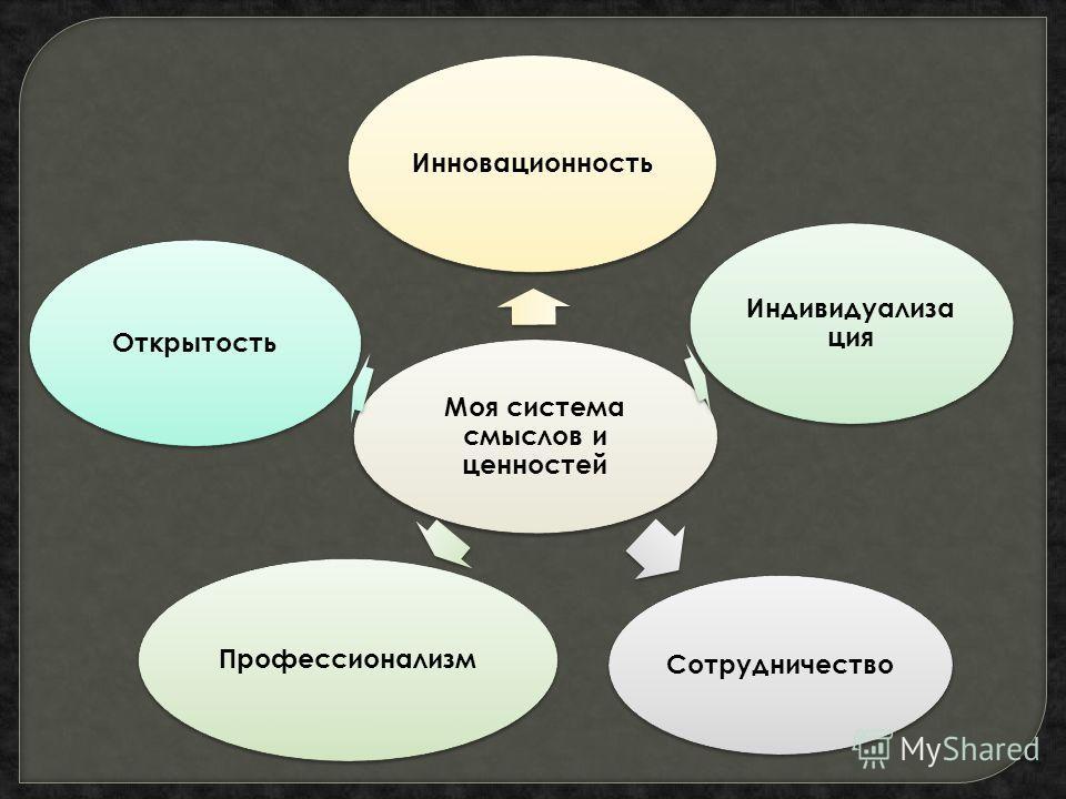 Моя система смыслов и ценностей Инновационность Индивидуализа ция Сотрудничество Профессионализм Открытость