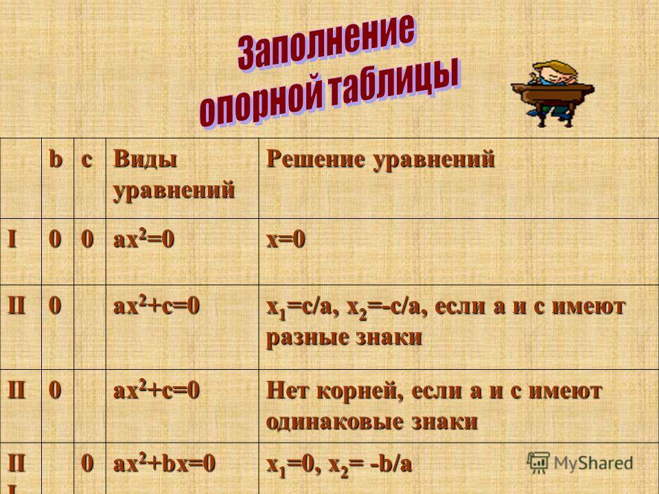 bс Виды уравнений Решение уравнений I00 ах 2 =0 х=0 II0 ах 2 +с=0 х 1 =с/а, х 2 =-с/а, если а и с имеют разные знаки II0 ах 2 +с=0 Нет корней, если а и с имеют одинаковые знаки II I 0 ах 2 +bх=0 х 1 =0, х 2 = -b/а