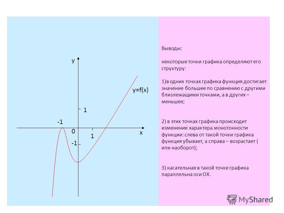 Выводы: некоторые точки графика определяют его структуру: 1)в одних точках графика функция достигает значение большее по сравнению с другими близлежащими точками, а в других – меньшее; 2) в этих точках графика происходит изменение характера монотонно