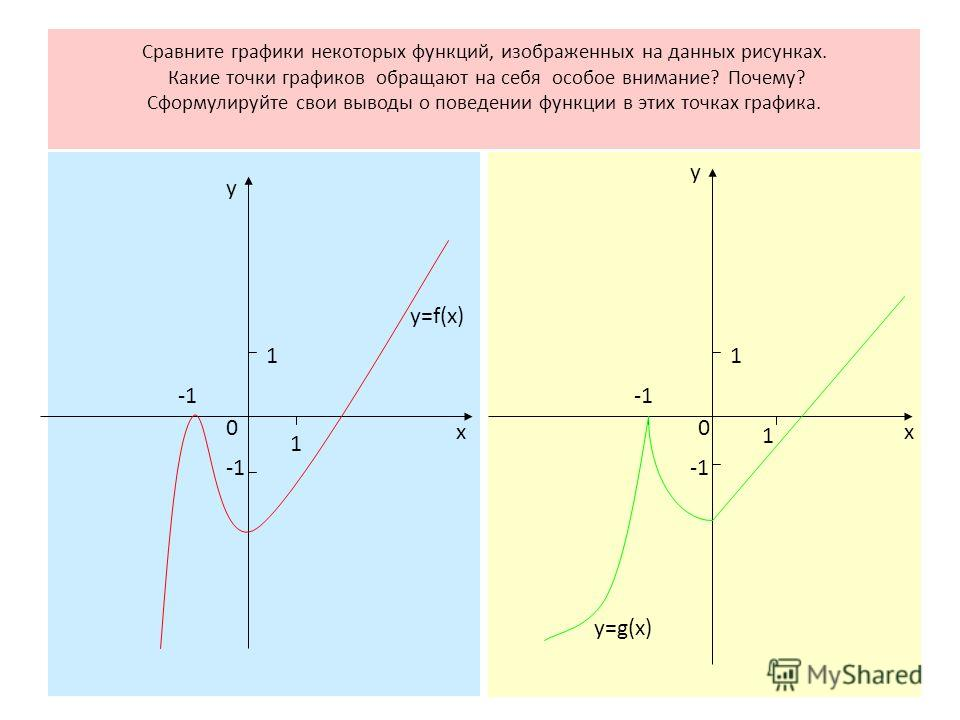 1 1 0 х у у х 1 0 1 Сравните графики некоторых функций, изображенных на данных рисунках. Какие точки графиков обращают на себя особое внимание? Почему? Сформулируйте свои выводы о поведении функции в этих точках графика. y=f(x) y=g(x)