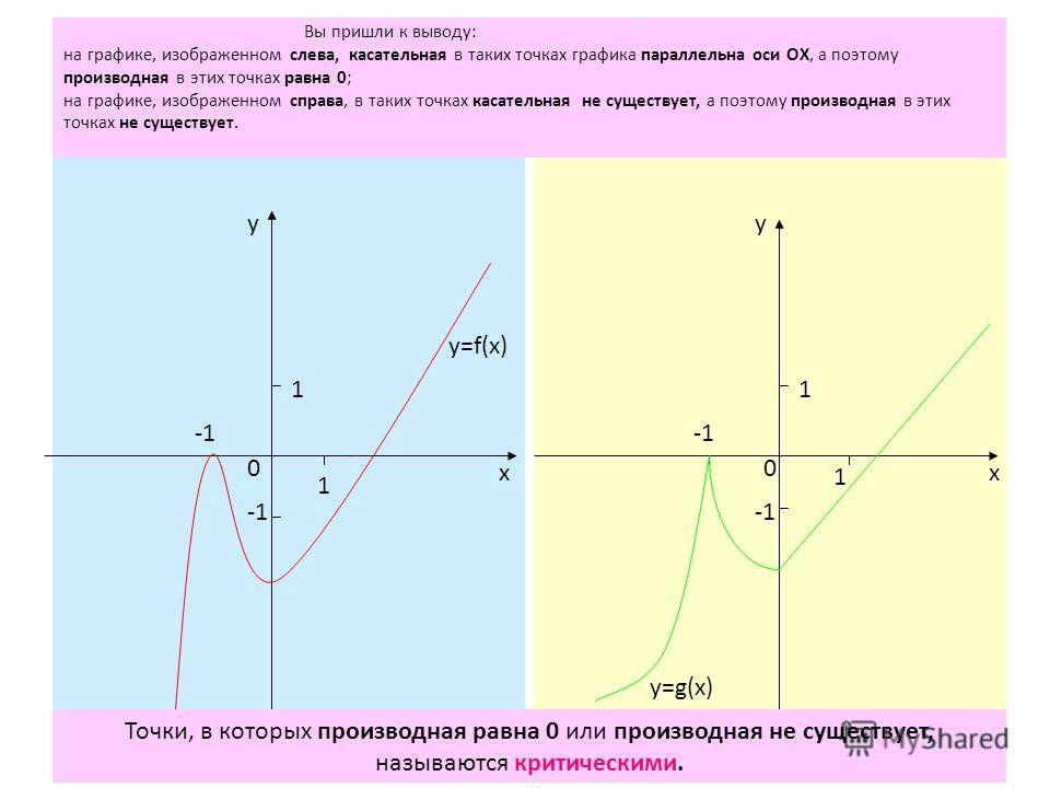 1 1 0 х у у х 1 0 1 y=f(x) y=g(x) Вы пришли к выводу: на графике, изображенном слева, касательная в таких точках графика параллельна оси ОХ, а поэтому производная в этих точках равна 0; на графике, изображенном справа, в таких точках касательная не с