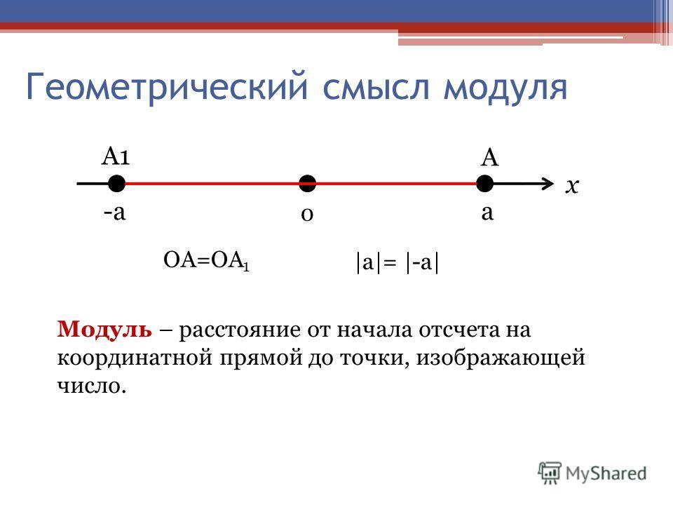 Геометрический смысл модуля -aa 0 A1 A x Модуль – расстояние от начала отсчета на координатной прямой до точки, изображающей число. OA=OA 1 |a|= |-a|