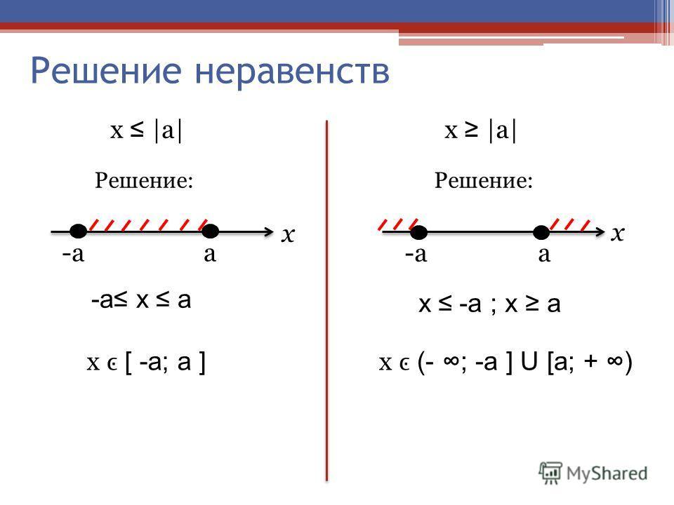 Решение неравенств х |a| Решение: -a a a x x -a х a-a х a х -a ; x a x [ -a; a ] x (- ; -a ] U [a; + )