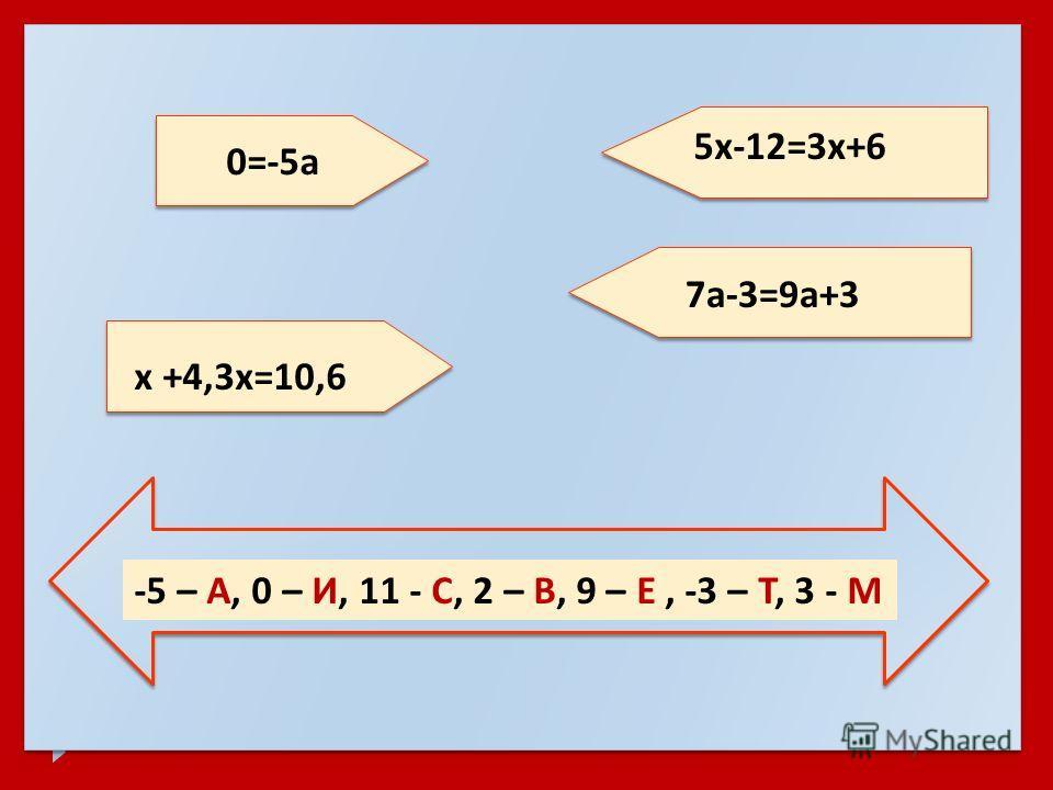 0=-5 а 5 х -12=3 х +6 x +4,3x=10,6 7 а -3=9 а +3 -5 – А, 0 – И, 11 - С, 2 – В, 9 – Е, -3 – Т, 3 - М