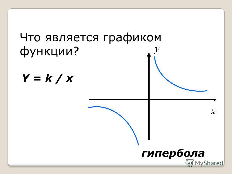 Что является графиком функции? Y = k / x гипербола