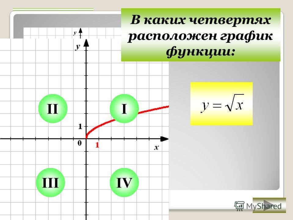 III IIIIV В каких четвертях расположен график функции: