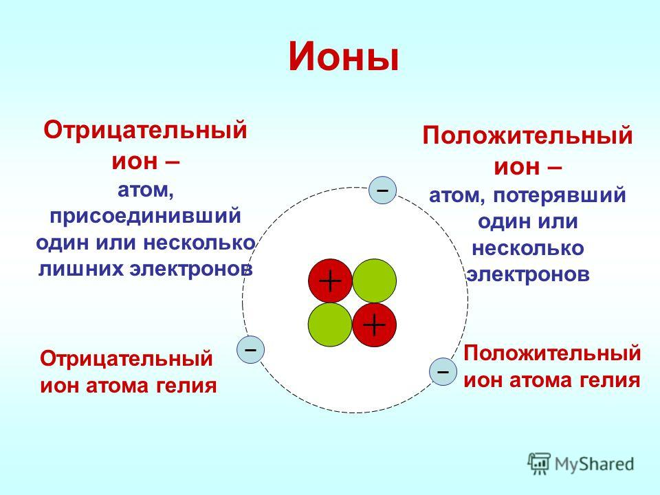 Ионы Положительный ион – атом, потерявший один или несколько электронов Отрицательный ион – атом, присоединивший один или несколько лишних электронов Положительный ион атома гелия Отрицательный ион атома гелия