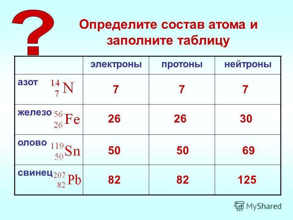 Определите состав атома и заполните таблицу электроныпротонынейтроны азот железо олово свинец 777 26 30 50 69 82 125