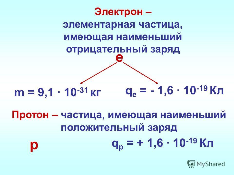 Электрон – элементарная частица, имеющая наименьший отрицательный заряд m = 9,1 · 10 -31 кг q e = - 1,6 · 10 -19 Кл е Протон – частица, имеющая наименьший положительный заряд q р = + 1,6 · 10 -19 Кл р