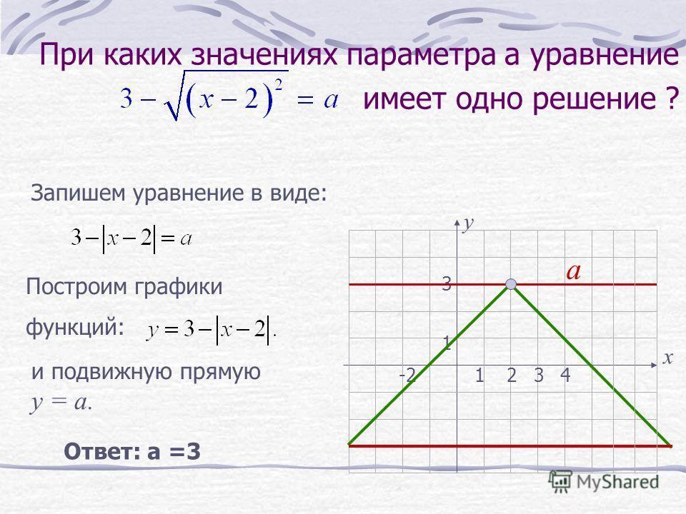 у 1234-2 1 3 При каких значениях параметра а уравнение имеет одно решение ? Запишем уравнение в виде: х Построим графики функций: Ответ: а =3 и подвижную прямую у = а. а