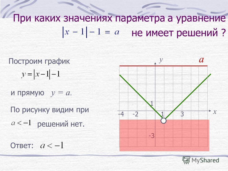 При каких значениях параметра а уравнение не имеет решений ? х у 13-4 1 -3 -2 Построим график По рисунку видим при и прямую у = а. решений нет. а Ответ: