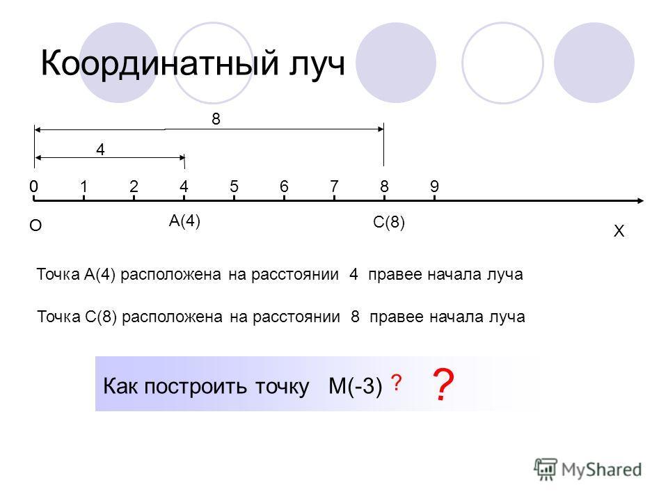 Координатный луч О Х 012456789 А(4) 4 С(8) О 0 Точка А(4) расположена на расстоянии 4 правее начала луча 8 Точка С(8) расположена на расстоянии 8 правее начала луча Как построить точку М(-3) ? ?