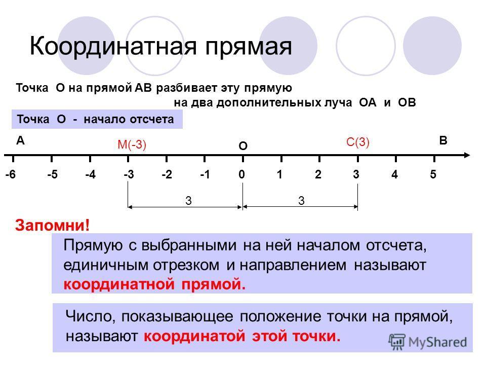 Координатная прямая 014325-2-3-4-5-6 ОХ В А Точка О на прямой АВ разбивает эту прямую на два дополнительных луча ОА и ОВ Точка О - начало отсчета Прямую с выбранными на ней началом отсчета, единичным отрезком и направлением называют координатной прям