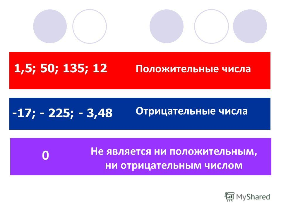 1,5; 50; 135; 12 Положительные числа -17; - 225; - 3,48 Отрицательные числа 0 Не является ни положительным, ни отрицательным числом