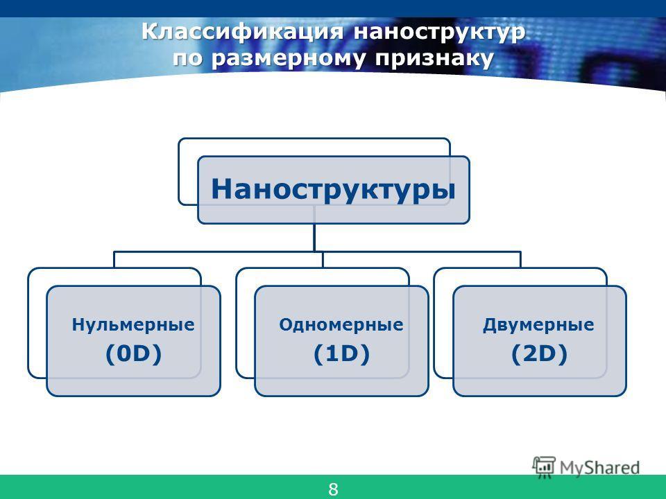 COMPANY LOGO Классификация наноструктур по размерному признаку Наноструктуры Нульмерные (0D) Одномерные (1D) Двумерные (2D) 8
