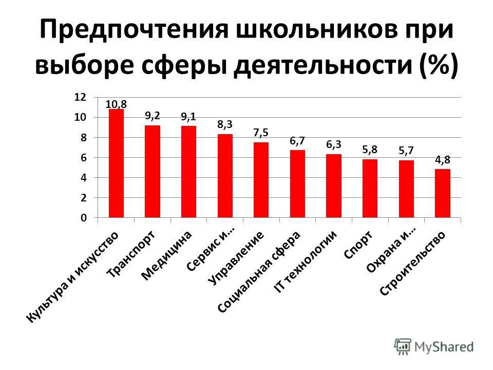 Предпочтения школьников при выборе сферы деятельности (%)