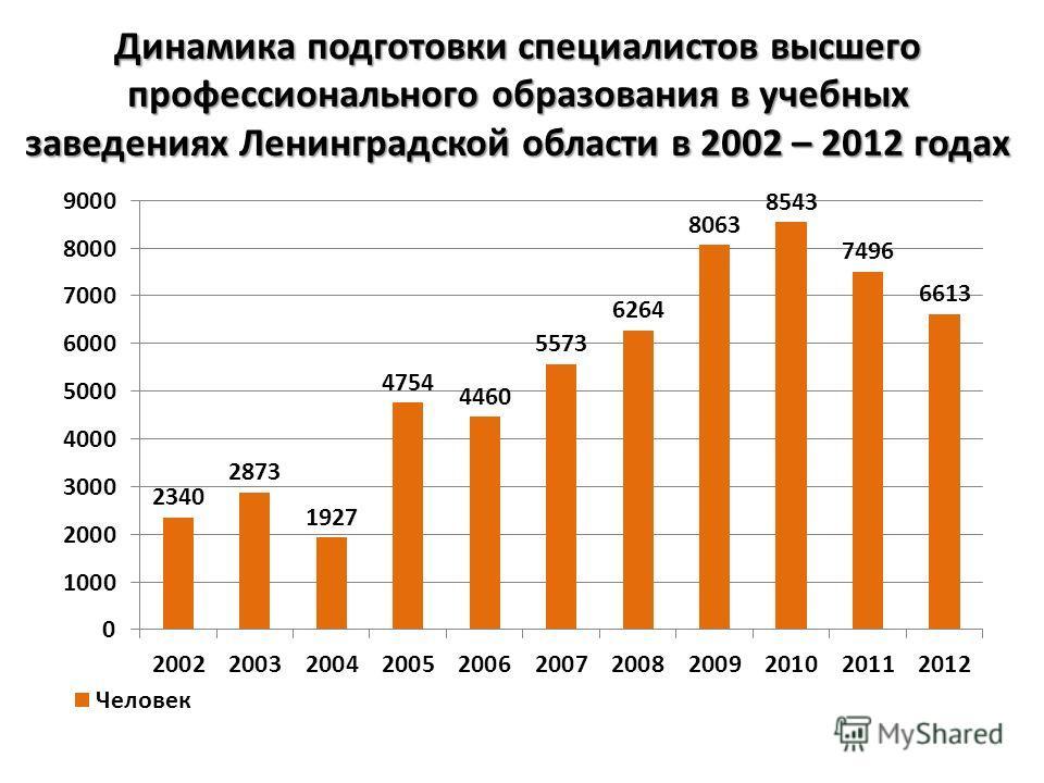 Динамика подготовки специалистов высшего профессионального образования в учебных заведениях Ленинградской области в 2002 – 2012 годах