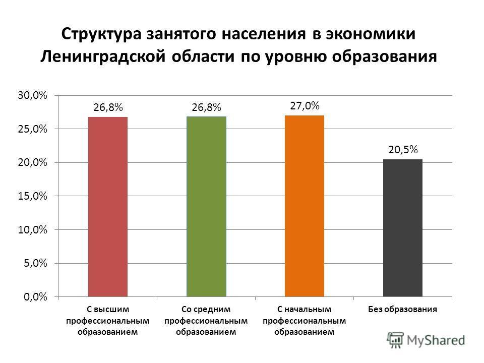 Структура занятого населения в экономики Ленинградской области по уровню образования