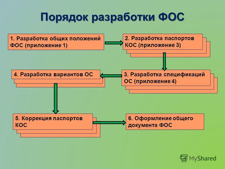 Порядок разработки ФОС 1. Разработка общих положений ФОС (приложение 1) 2. Разработка паспортов КОС (приложение 3) 3. Разработка спецификаций ОС (приложение 4) 5. Коррекция паспортов КОС 6. Оформление общего документа ФОС 4. Разработка вариантов ОС