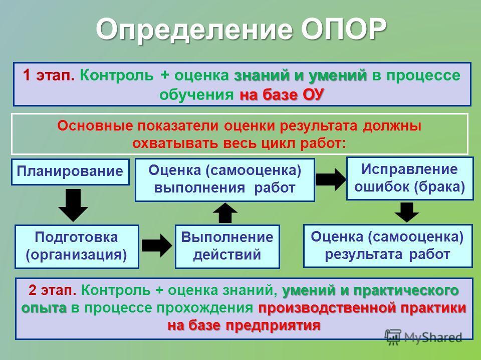 Определение ОПОР знаний и умений на базе ОУ 1 этап. Контроль + оценка знаний и умений в процессе обучения на базе ОУ умений и практического опыта производственной практики на базе предприятия 2 этап. Контроль + оценка знаний, умений и практического о