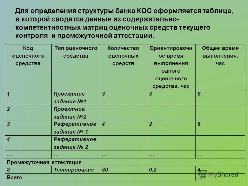 Для определения структуры банка КОС оформляется таблица, в которой сводятся данные из содержательно- компетентностных матриц оценочных средств текущего контроля и промежуточной аттестации. Код оценочного средства Тип оценочного средства Количество оц