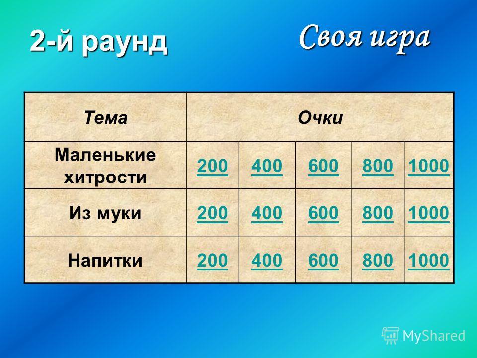 2-й раунд ТемаОчки Маленькие хитрости 2004006008001000 Из муки2004006008001000 Напитки2004006008001000 Своя игра Своя игра