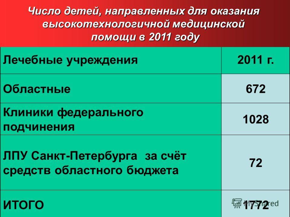 Лечебные учреждения2011 г. Областные672 Клиники федерального подчинения 1028 ЛПУ Санкт-Петербурга за счёт средств областного бюджета 72 ИТОГО1772 Число детей, направленных для оказания высокотехнологичной медицинской помощи в 2011 году