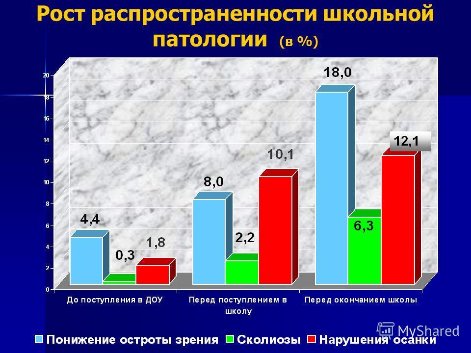 Рост распространенности школьной патологии (в %)
