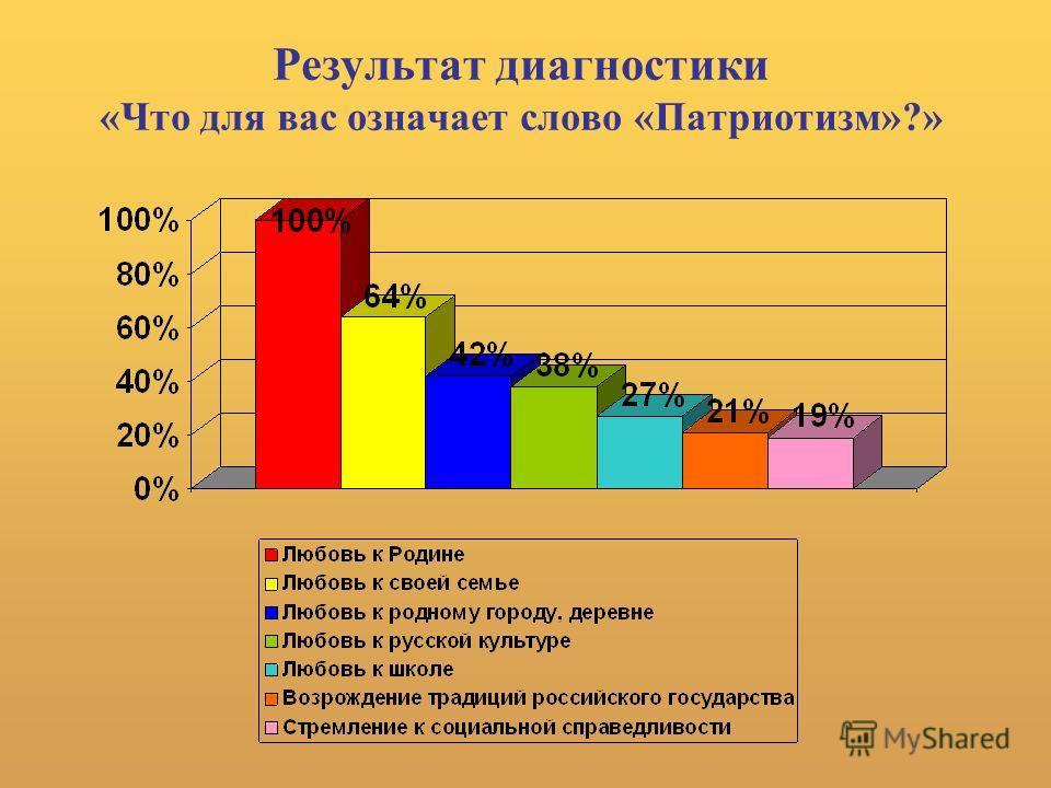 Результат диагностики «Что для вас означает слово «Патриотизм»?»