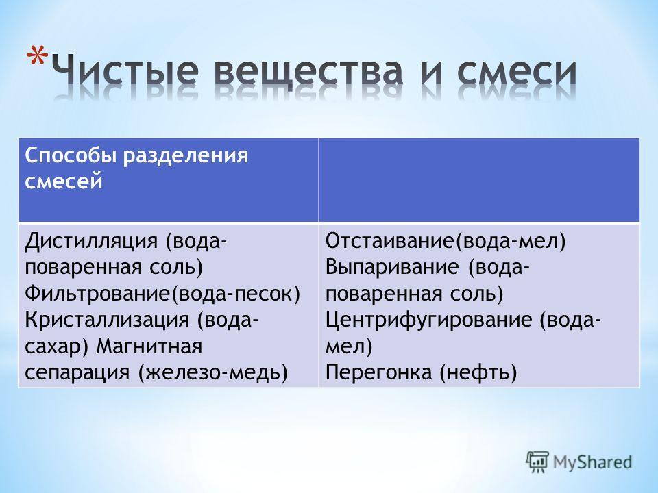 Способы разделения смесей Дистилляция (вода- поваренная соль) Фильтрование(вода-песок) Кристаллизация (вода- сахар) Магнитная сепарация (железо-медь) Отстаивание(вода-мел) Выпаривание (вода- поваренная соль) Центрифугирование (вода- мел) Перегонка (н