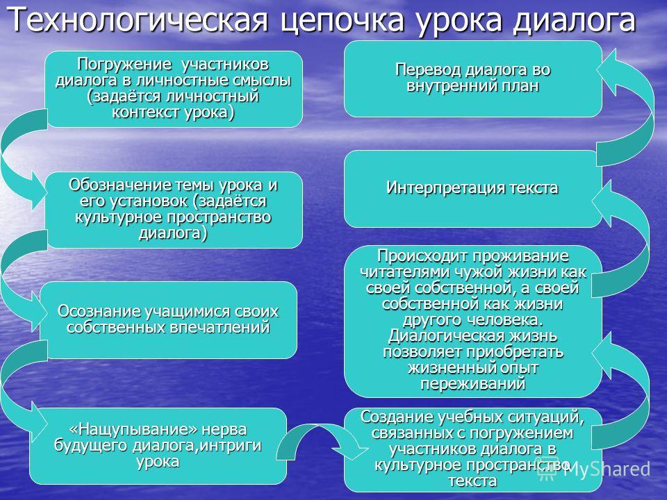 Технологическая цепочка урока диалога Погружение участников диалога в личностные смыслы (задаётся личностный контекст урока) Обозначение темы урока и его установок (задаётся культурное пространство диалога) Осознание учащимися своих собственных впеча