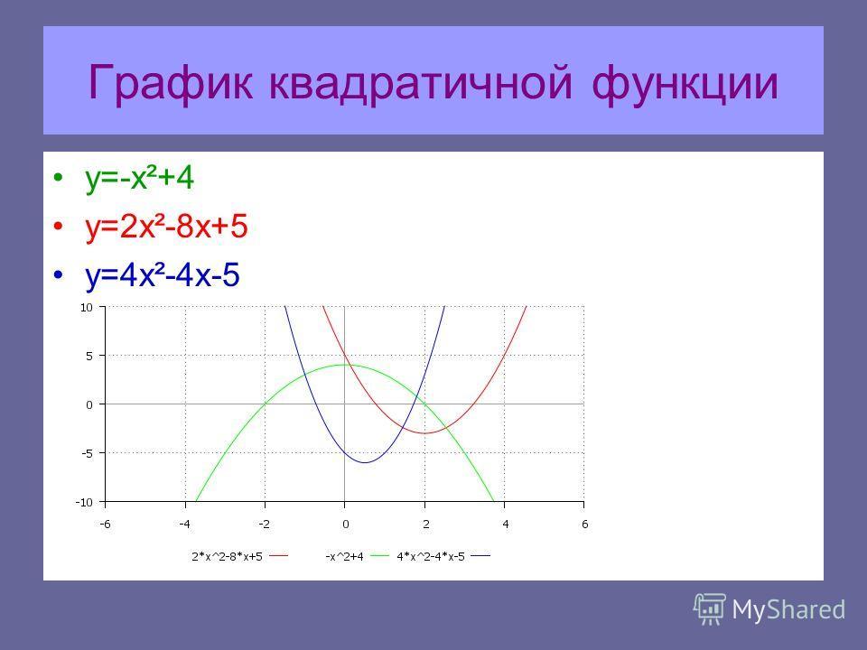 График квадратичной функции y=-x²+4 y=2x²-8x+5 y=4x²-4x-5