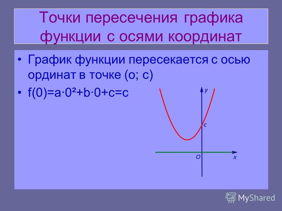 Точки пересечения графика функции с осями координат График функции пересекается с осью ординат в точке (о; c) f(0)=a·0²+b·0+c=c