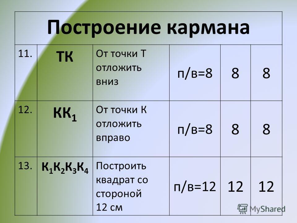 Построение кармана 11. ТК От точки Т отложить вниз п/в=8 88 12. КК 1 От точки К отложить вправо п/в=8 88 13. К1К2К3К4К1К2К3К4 Построить квадрат со стороной 12 см п/в=12 12