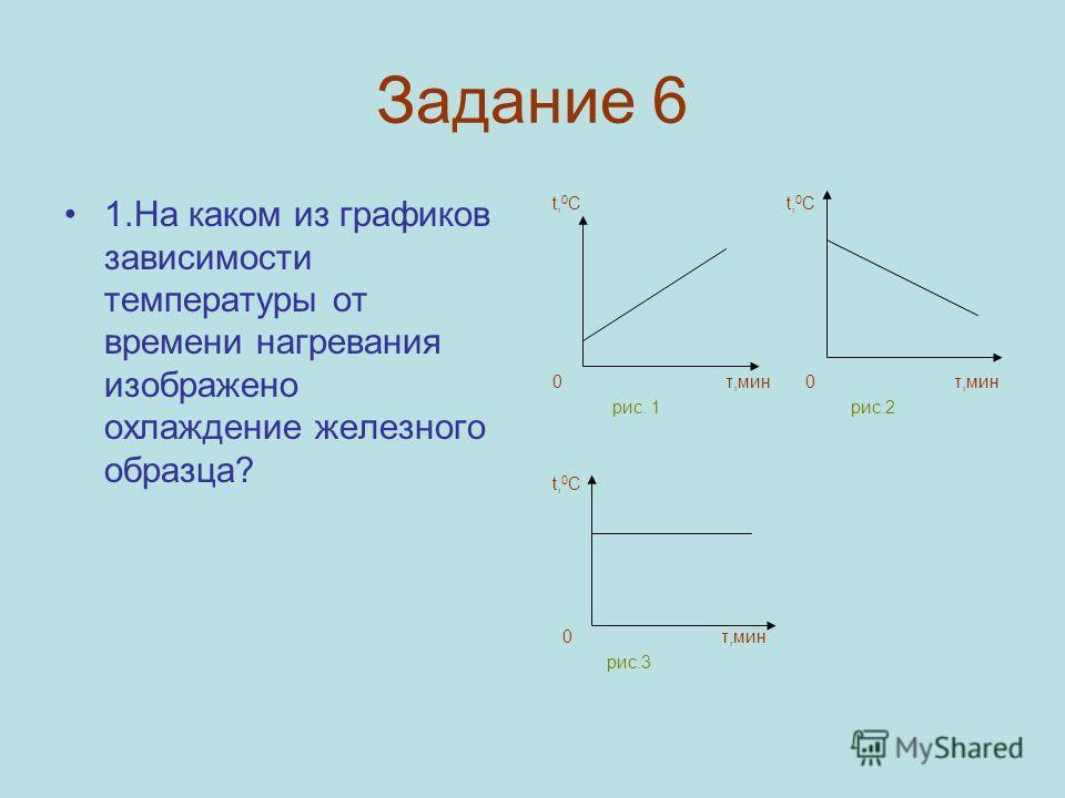 Задание 6 1.На каком из графиков зависимости температуры от времени нагревания изображено охлаждение железного образца? t, 0 С 0 τ,мин рис. 1 рис.2 t,0Сt,0С 0 τ,мин рис.3