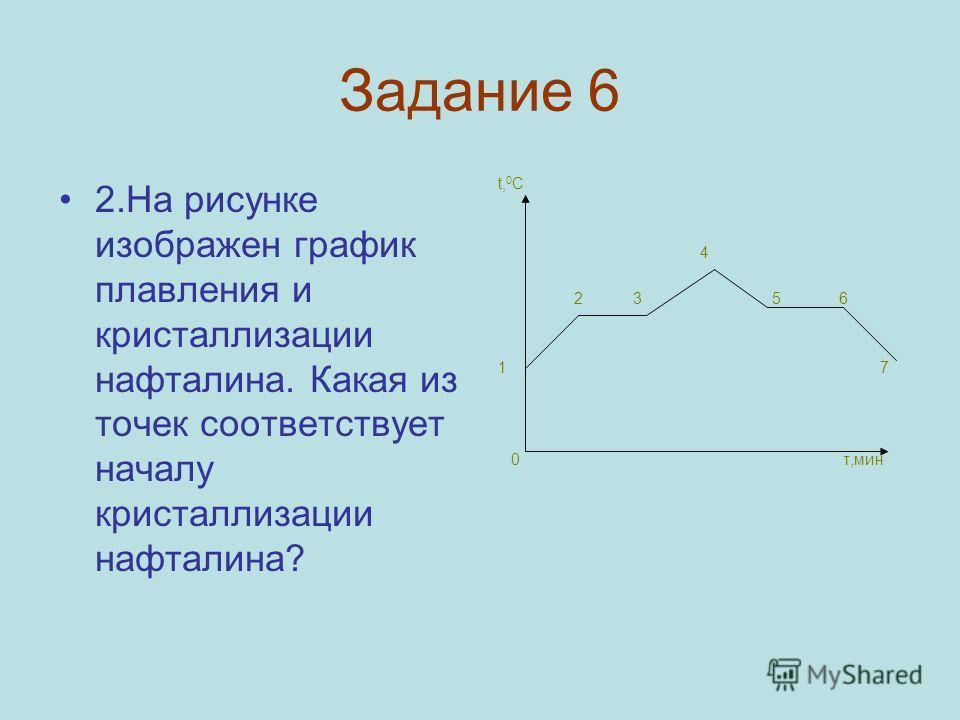 Задание 6 2.На рисунке изображен график плавления и кристаллизации нафталина. Какая из точек соответствует началу кристаллизации нафталина? t, 0 C 4 2 3 5 6 1 7 0 τ,мин