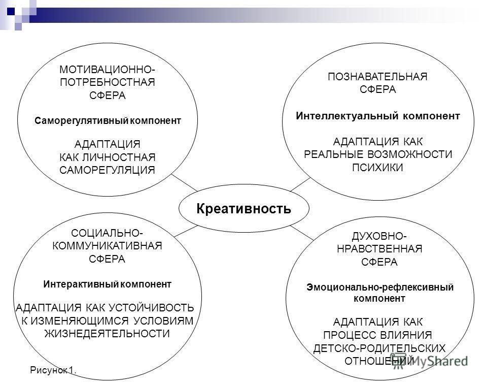 Рисунок 1. Креативность МОТИВАЦИОННО- ПОТРЕБНОСТНАЯ СФЕРА Саморегулятивный компонент АДАПТАЦИЯ КАК ЛИЧНОСТНАЯ САМОРЕГУЛЯЦИЯ ДУХОВНО- НРАВСТВЕННАЯ СФЕРА Эмоционально-рефлексивный компонент АДАПТАЦИЯ КАК ПРОЦЕСС ВЛИЯНИЯ ДЕТСКО-РОДИТЕЛЬСКИХ ОТНОШЕНИЙ ПО