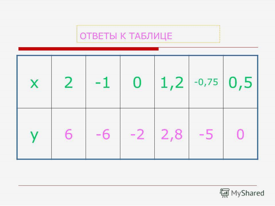 ОТВЕТЫ К ТАБЛИЦЕ х201,2 -0,75 0,5 у 6-6-22,8-50