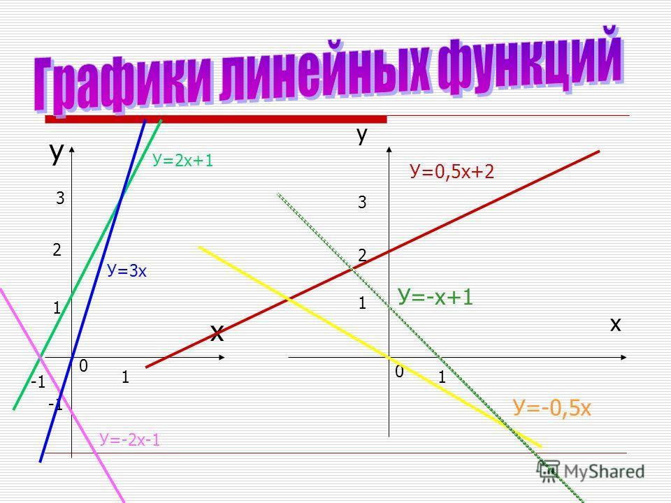 у х 1 1 0 2 3 У=2х+1 У=-2х-1 У=3х у х 0 1 1 2 3 У=0,5х+2 У=-0,5х У=-х+1