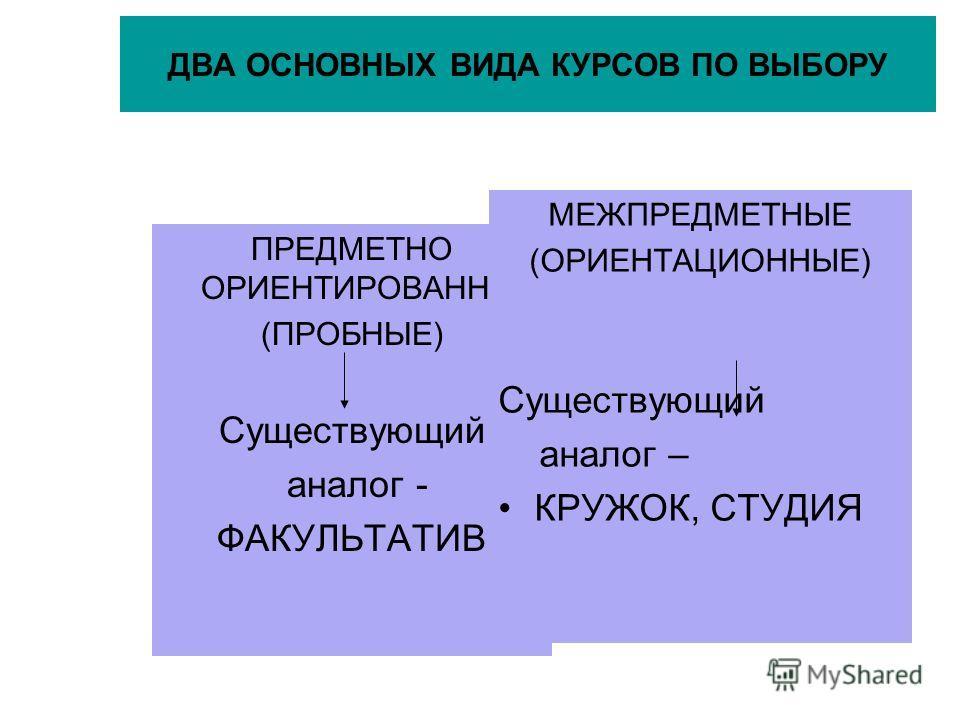 ДВА ОСНОВНЫХ ВИДА КУРСОВ ПО ВЫБОРУ ПРЕДМЕТНО ОРИЕНТИРОВАННЫЕ (ПРОБНЫЕ) Существующий аналог - ФАКУЛЬТАТИВ МЕЖПРЕДМЕТНЫЕ (ОРИЕНТАЦИОННЫЕ) Существующий аналог – КРУЖОК, СТУДИЯ