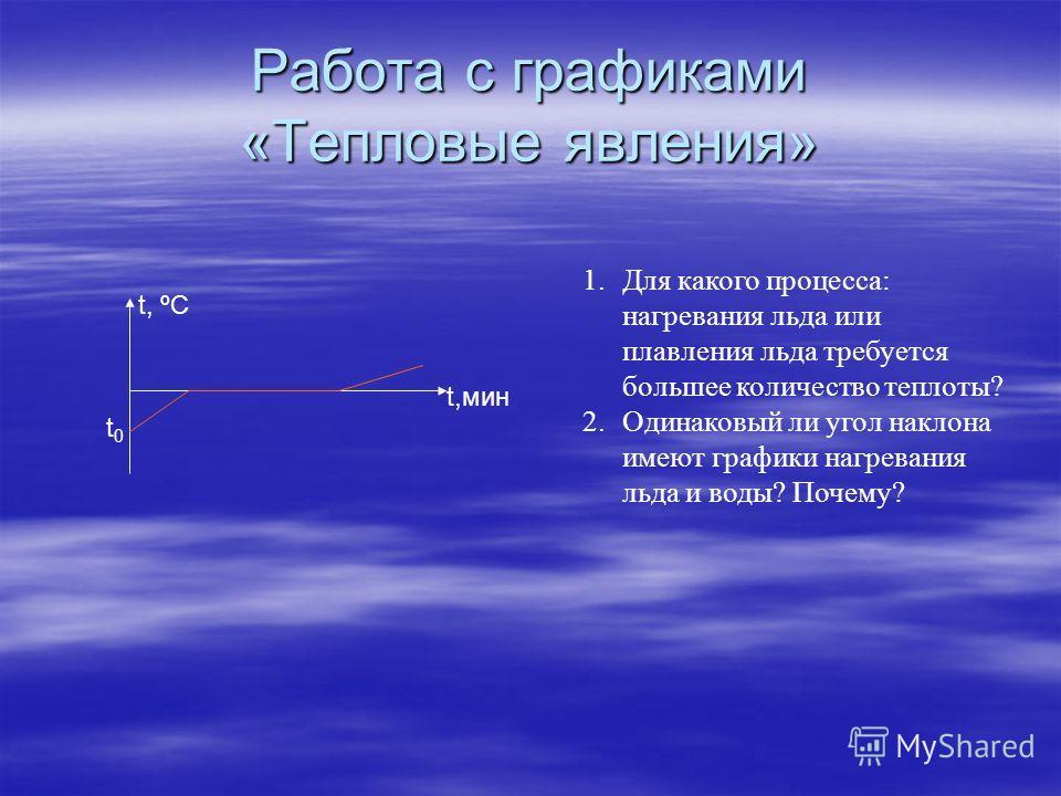 Работа с графиками «Тепловые явления» t, ºC t,мин t0t0 1.Для какого процесса: нагревания льда или плавления льда требуется большее количество теплоты? 2.Одинаковый ли угол наклона имеют графики нагревания льда и воды? Почему?