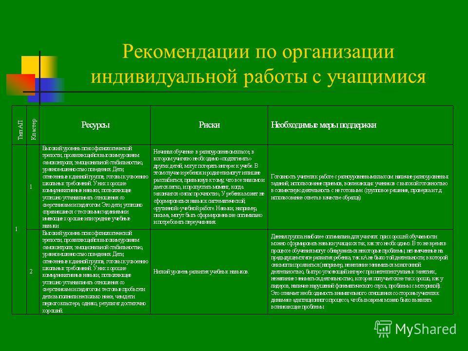 Рекомендации по организации индивидуальной работы с учащимися