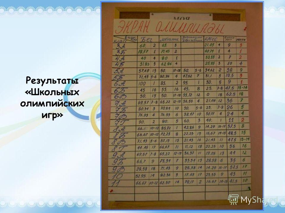 Результаты «Школьных олимпийских игр» 72
