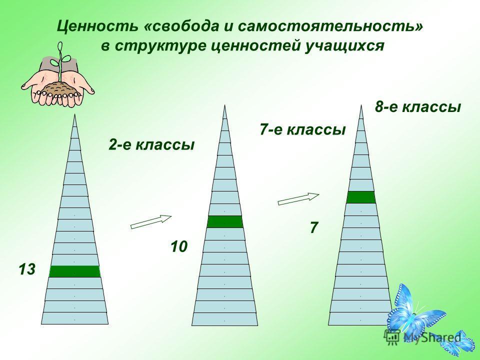 Ценность «свобода и самостоятельность» в структуре ценностей учащихся 10,,,,,,,,,,,,,,,,,,,, 2-е классы 7-е классы 8-е классы 13 7